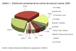 Hoja de coca producida en Aguaytía alcanzó el 4.9% en el 2009.