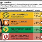 Encuestas presidenciales en zona urbana