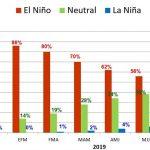 Océano Pacífico: de mantenerse incremento de temperatura se declarará El Niño 2019