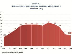 Defensoría del Pueblo registró 180 conflictos sociales a enero de 2019