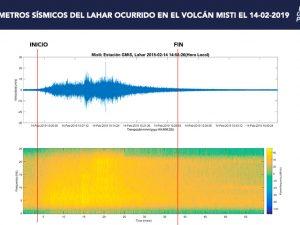 IGP emitió alerta por lahar que descendió por el flanco noroeste del volcán Misti