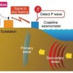 Tecnología verde para sistemas de alerta temprana de terremotos