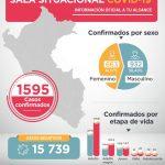 Así evoluciona la curva del coronavirus en Latinoamérica